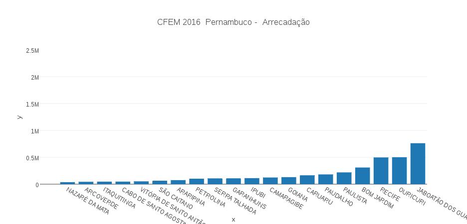 CFEM_ARREC_PE_2016